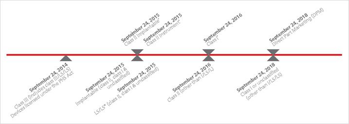 UDI_timeline